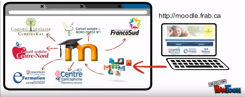 Moodle.frab.ca